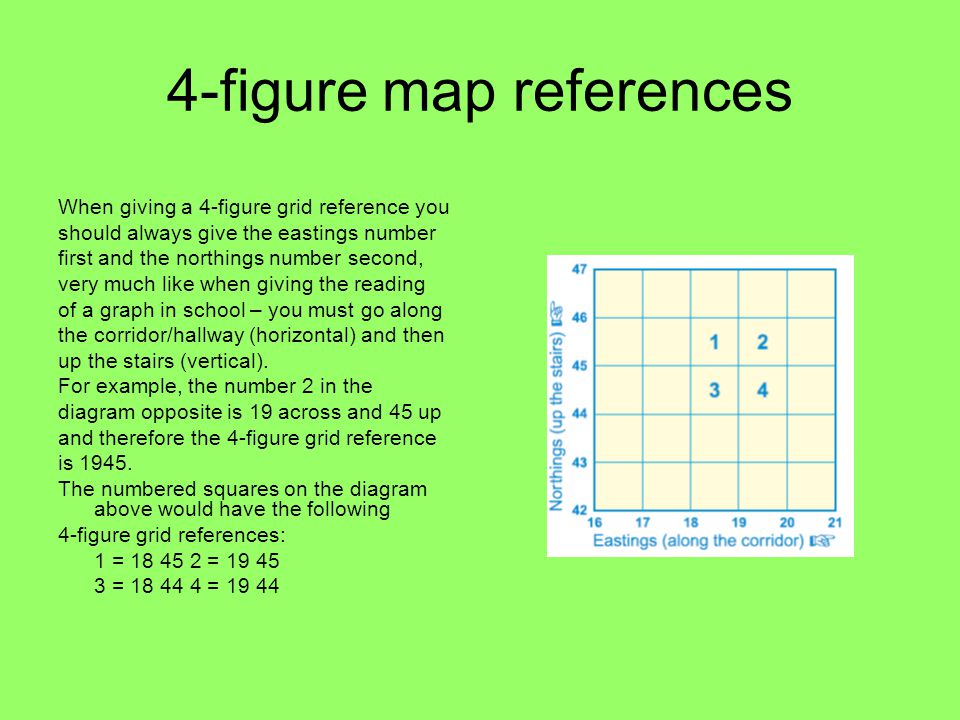 4-figure map references