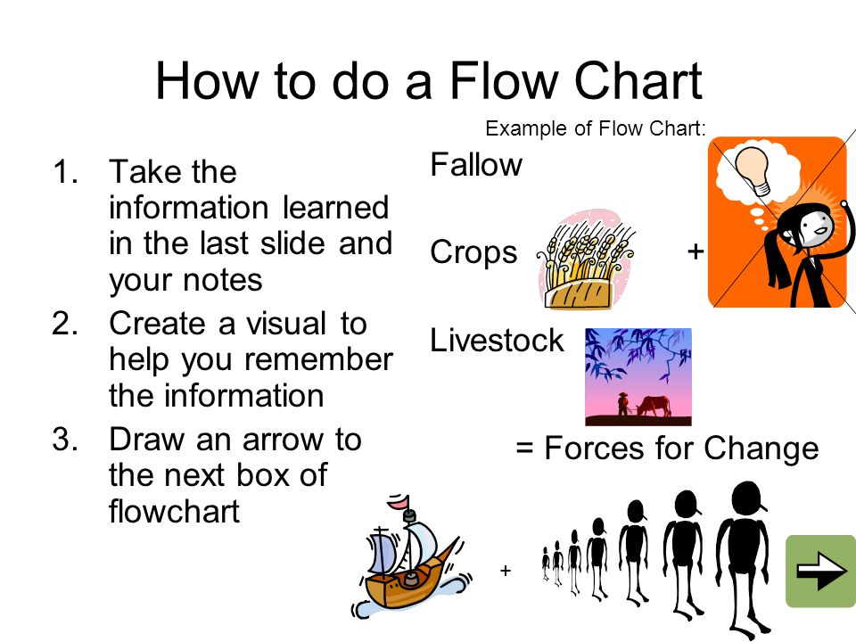 How to do a Flow Chart Fallow