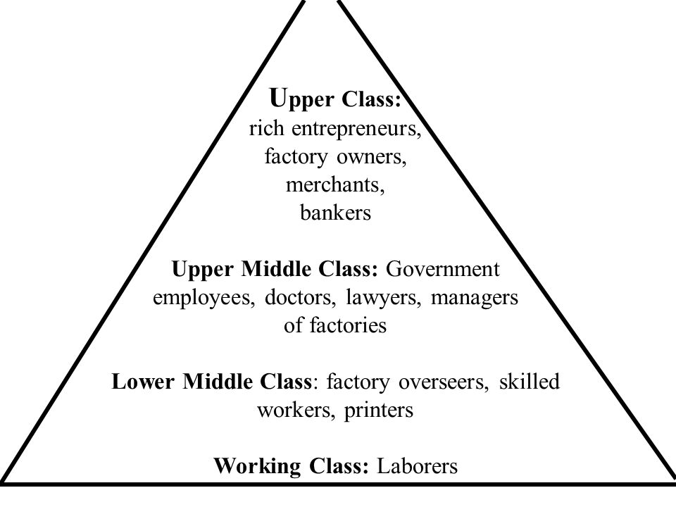 Upper Class: rich entrepreneurs, factory owners, merchants, bankers Upper Middle Class: Government employees, doctors, lawyers, managers of factories Lower Middle Class: factory overseers, skilled workers, printers Working Class: Laborers