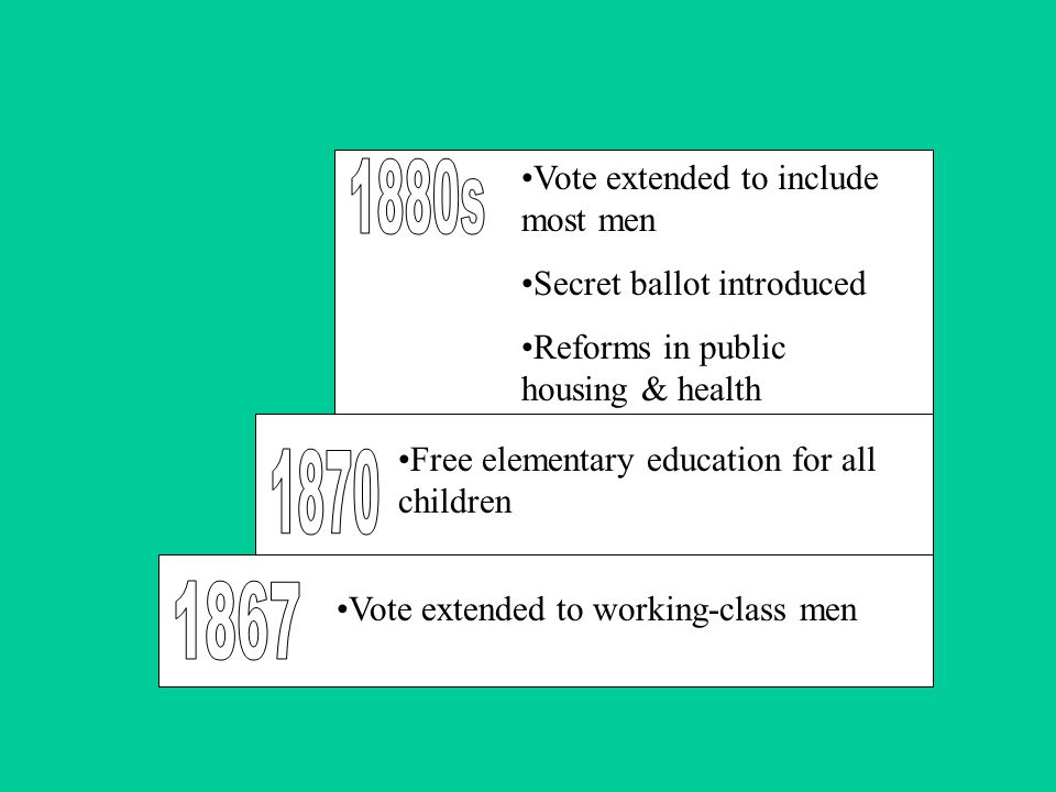 Vote extended to include most men Secret ballot introduced