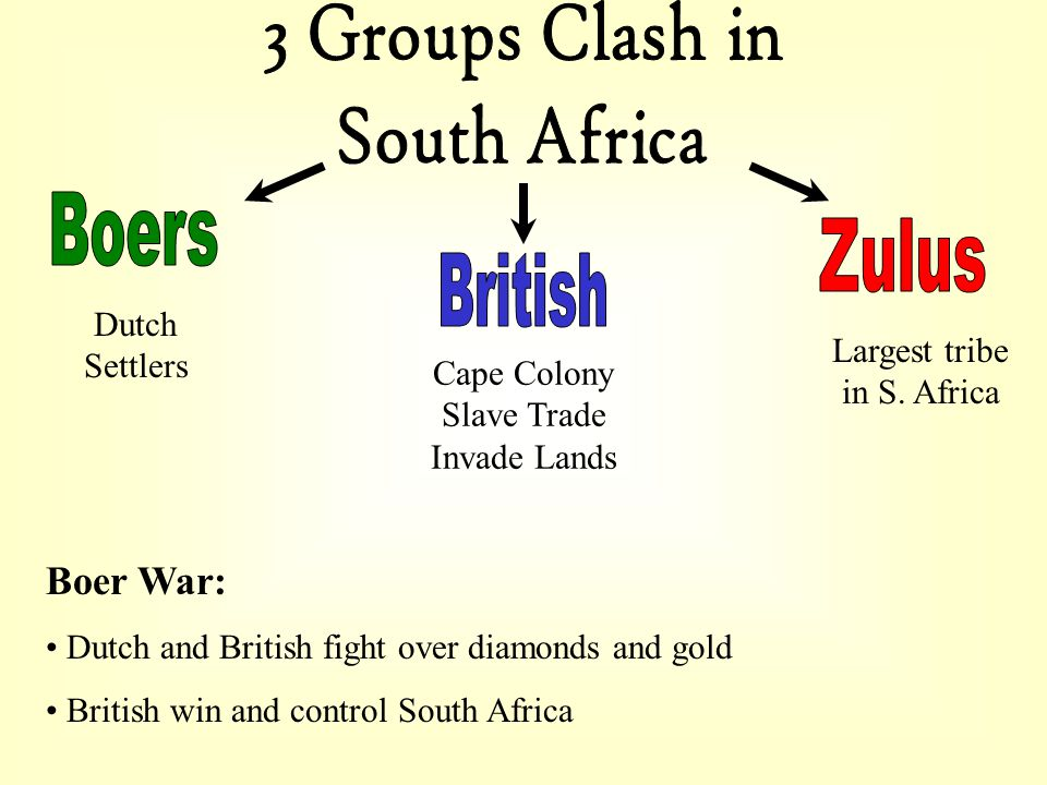 3 Groups Clash in South Africa Boers Zulus British Boer War: