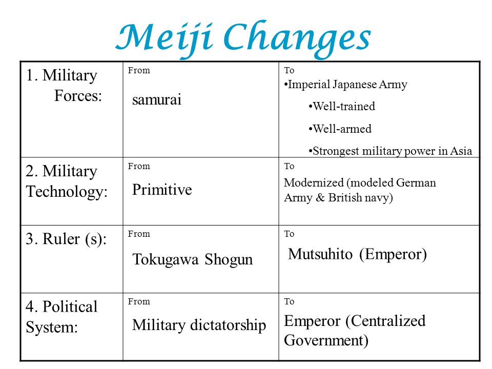 Meiji Changes 1. Military Forces: 2. Military Technology: