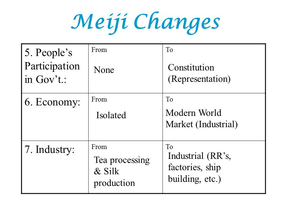 Meiji Changes 5. People's Participation in Gov't.: 6. Economy: