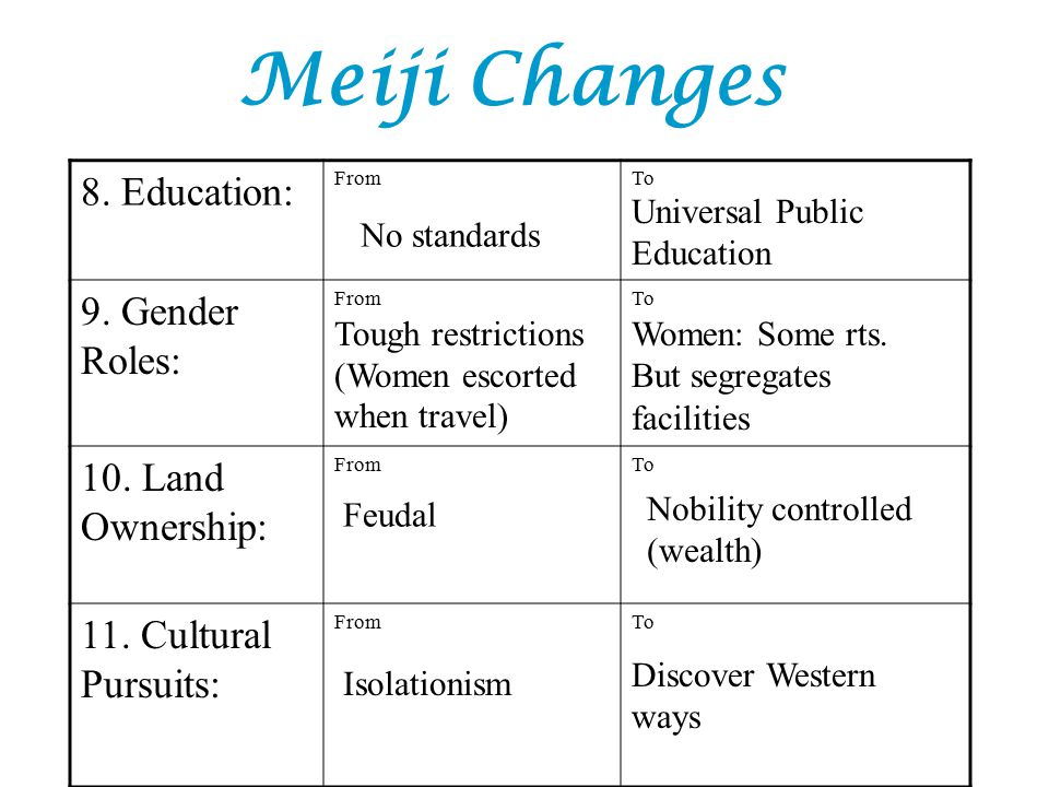 gender roles in meiji era Commoner class, roles of women were restricted to the family works they were  elementary school attendance ratio in latter part of meiji era (1894-1910.