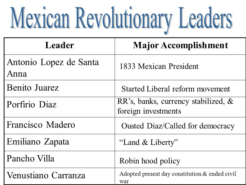 Mexican Revolutionary Leaders