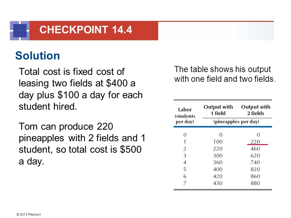 CHECKPOINT 14.4 Solution. Total cost is fixed cost of leasing two fields at $400 a day plus $100 a day for each student hired.