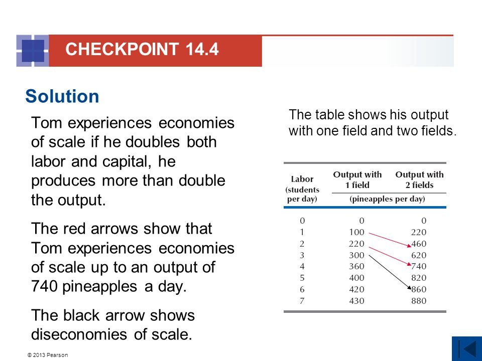 CHECKPOINT 14.4 Solution. Tom experiences economies of scale if he doubles both labor and capital, he produces more than double the output.