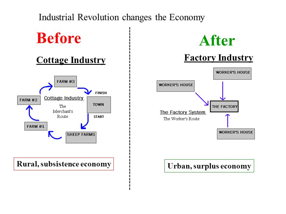 Before After Industrial Revolution changes the Economy