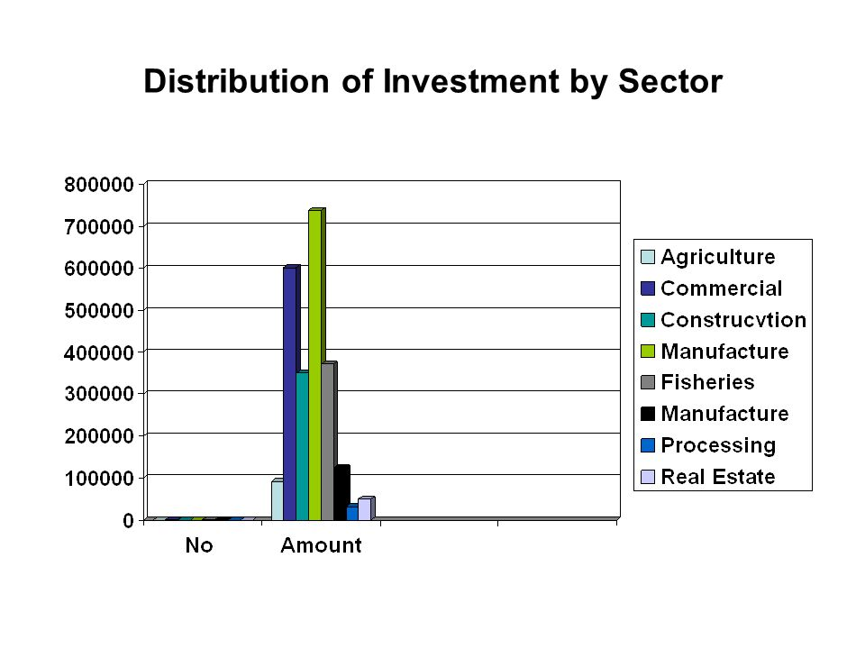 Distribution of Investment by Sector