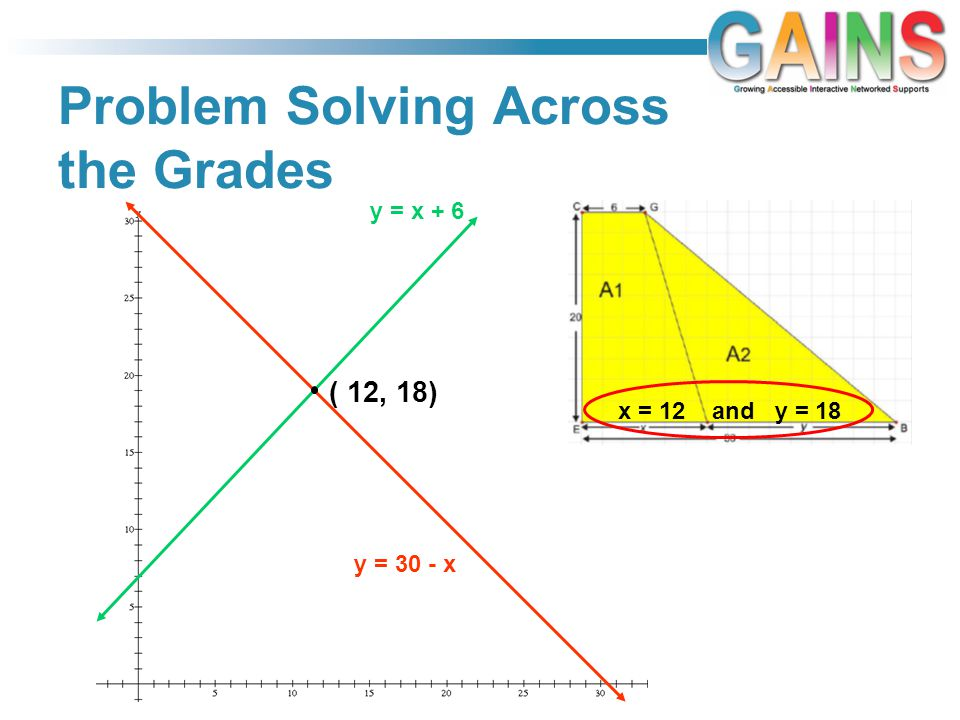 Problem Solving Across the Grades