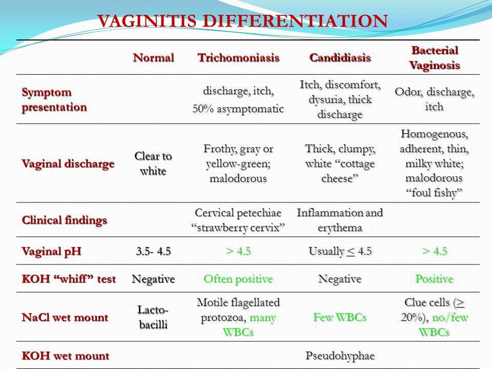 VAGINITIS DIFFERENTIATION