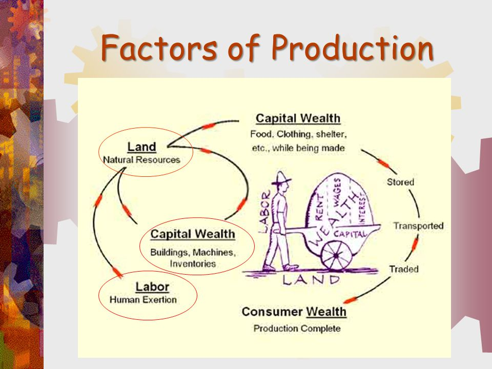 Factors of Production Factors of production:
