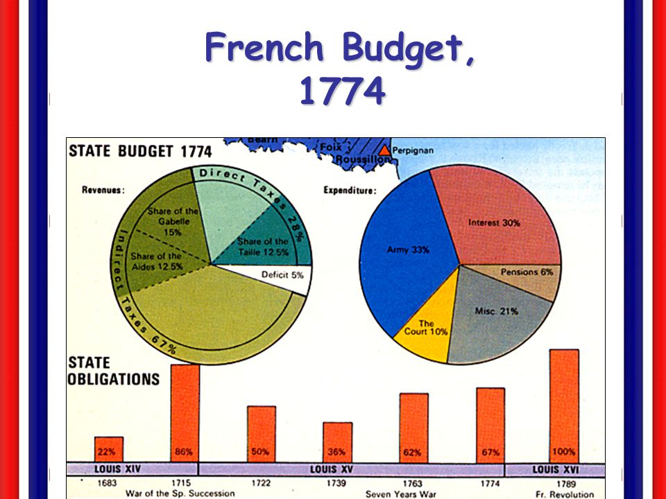 French Budget, 1774