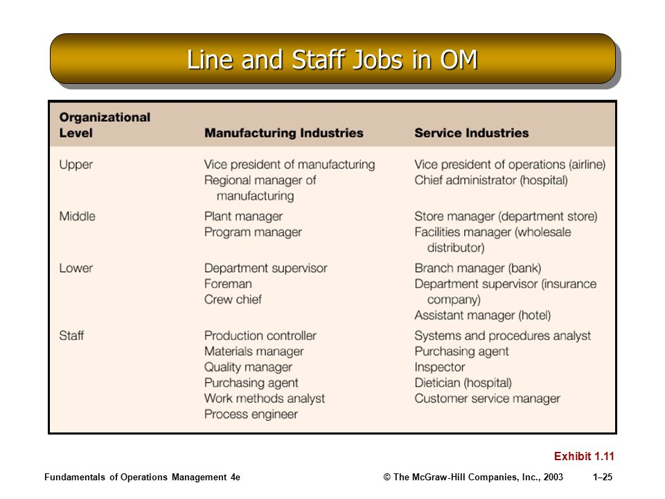 Line and Staff Jobs in OM