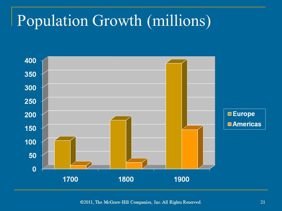Population Growth (millions)