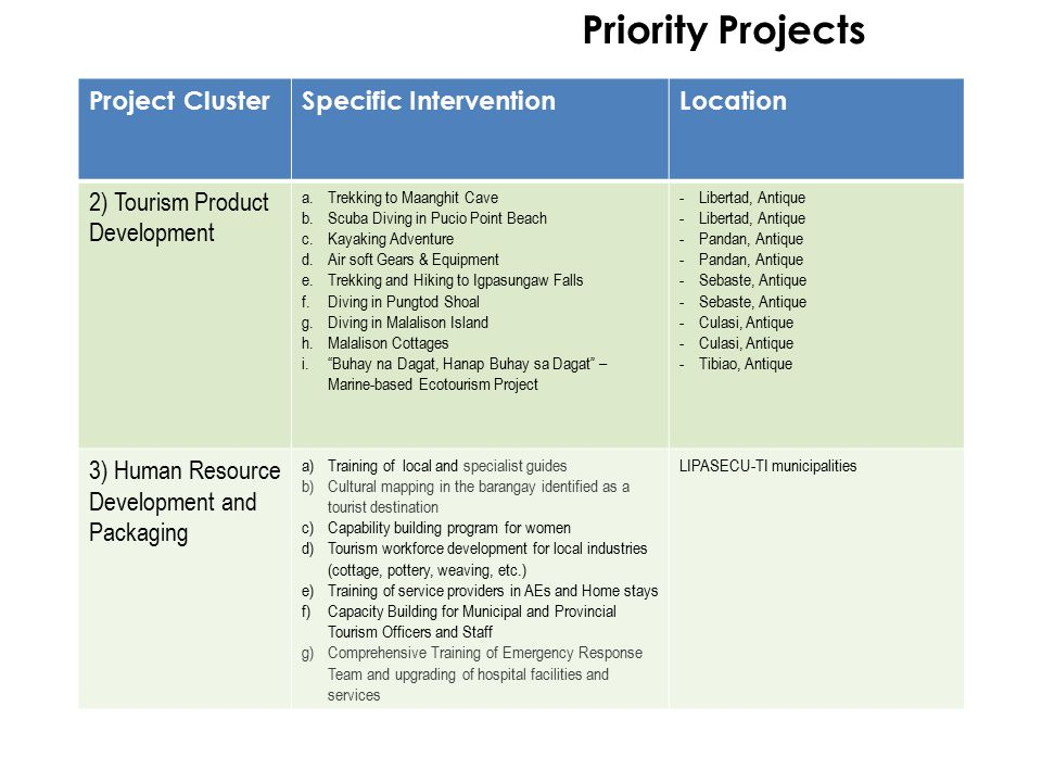 Priority Projects Project Cluster Specific Intervention Location
