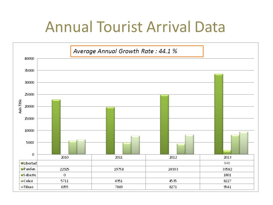 Annual Tourist Arrival Data