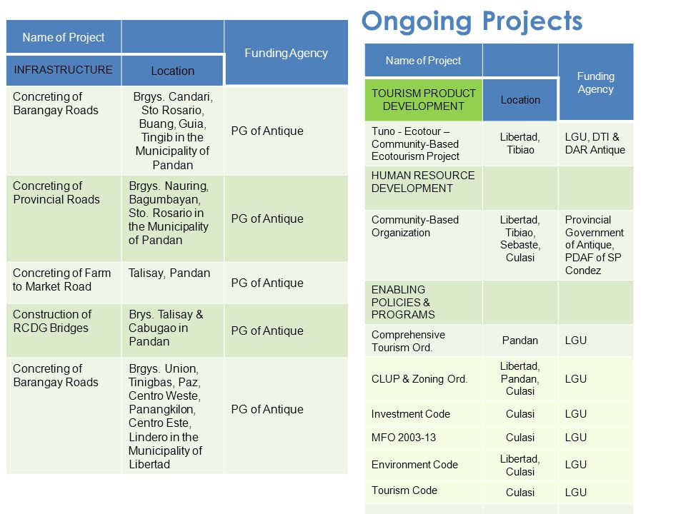 Ongoing Projects Name of Project Funding Agency Location