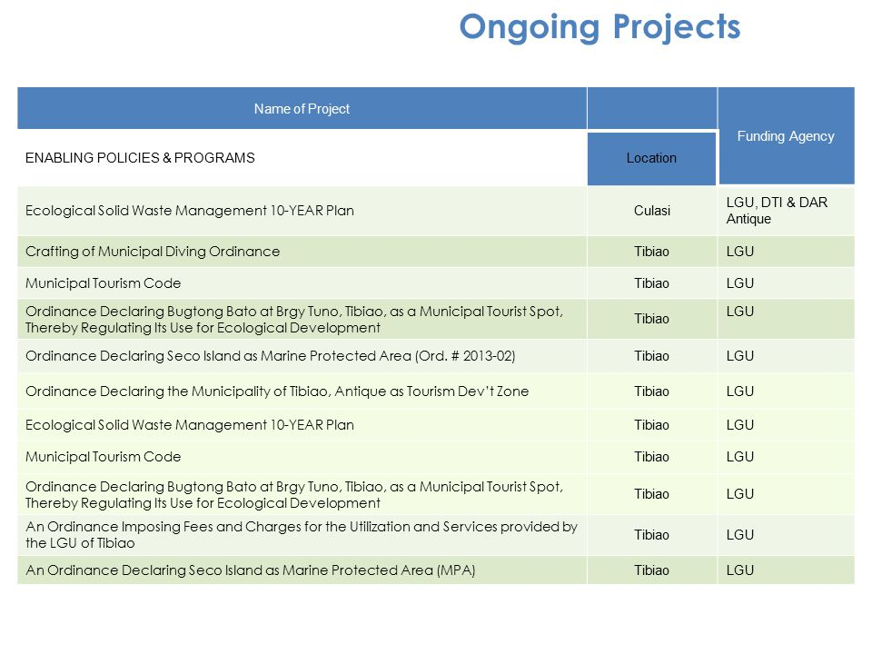 Ongoing Projects Name of Project Funding Agency