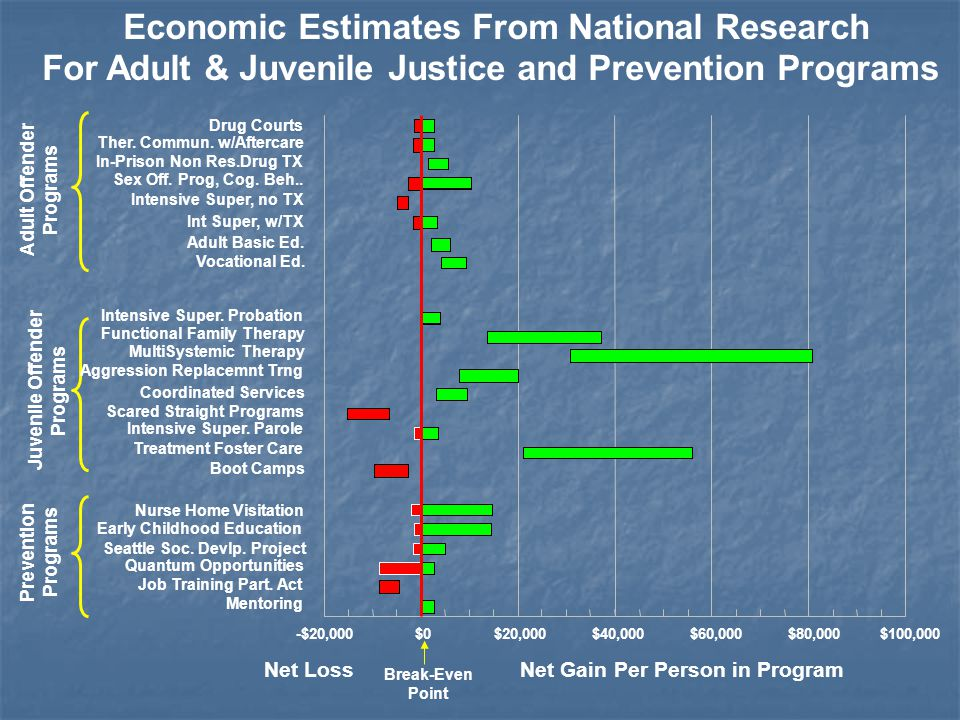 Economic Estimates From National Research