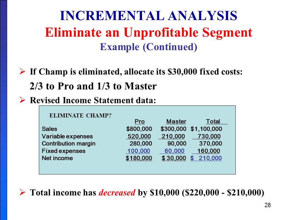 INCREMENTAL ANALYSIS Eliminate an Unprofitable Segment Example (Continued)