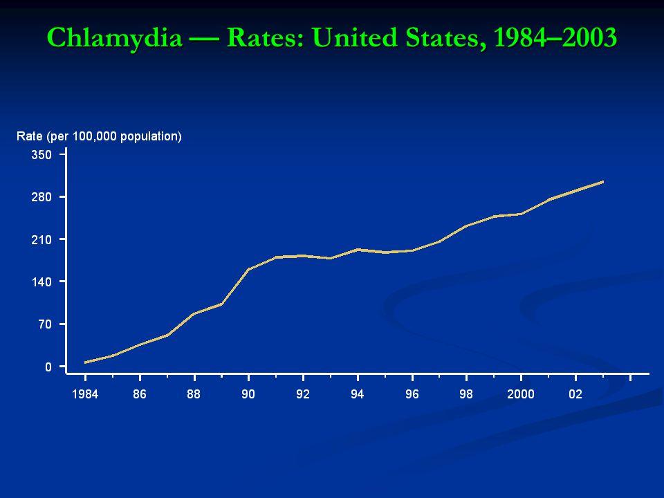 Chlamydia — Rates: United States, 1984–2003