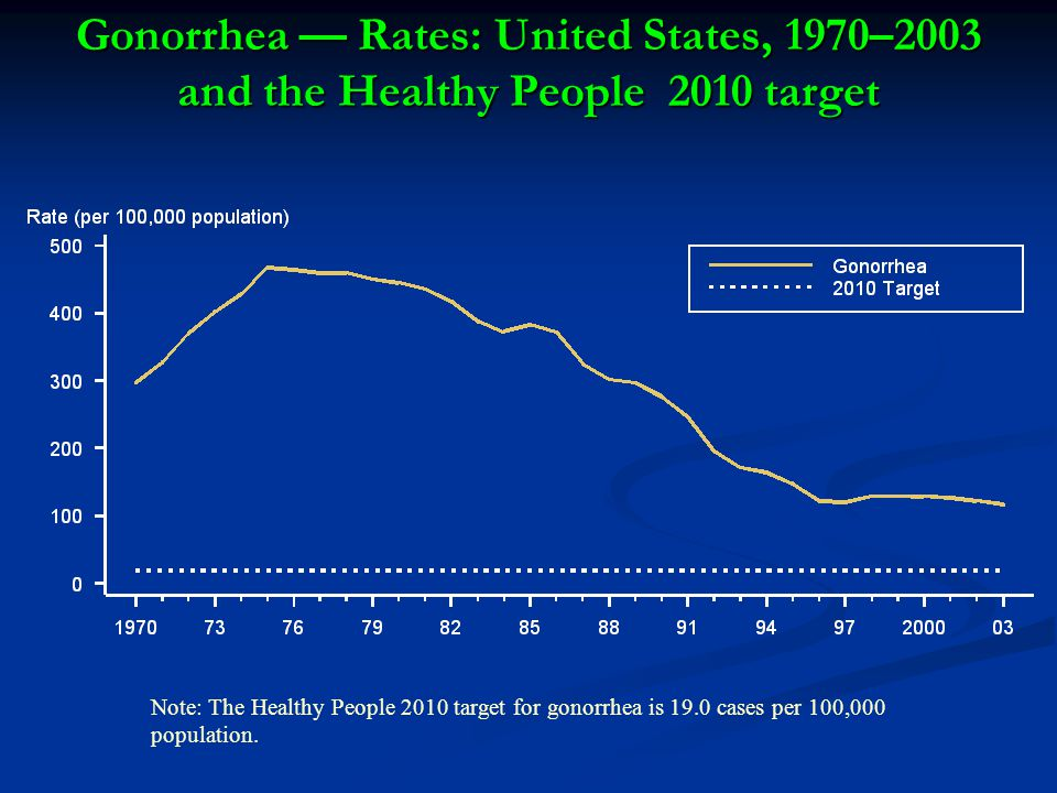 Gonorrhea — Rates: United States, 1970–2003 and the Healthy People 2010 target
