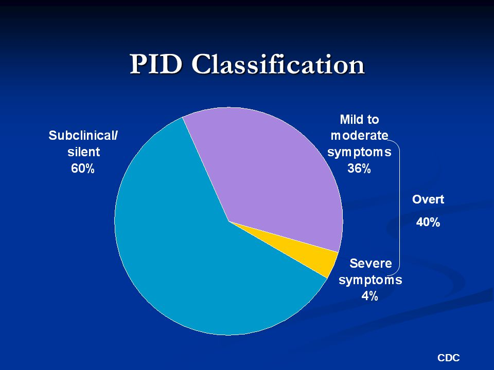 PID Classification Overt 40% CDC