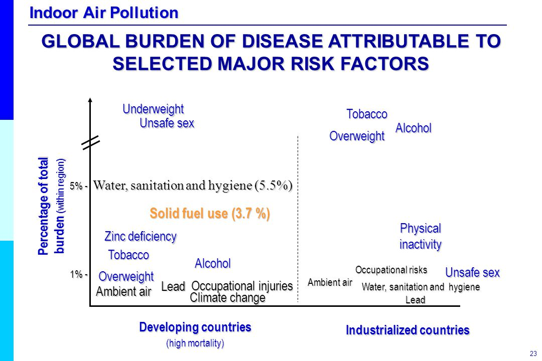 GLOBAL BURDEN OF DISEASE ATTRIBUTABLE TO SELECTED MAJOR RISK FACTORS
