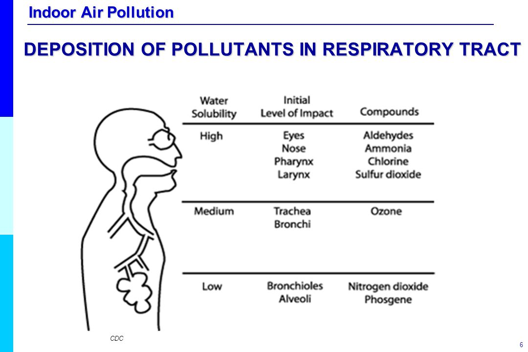 DEPOSITION OF POLLUTANTS IN RESPIRATORY TRACT