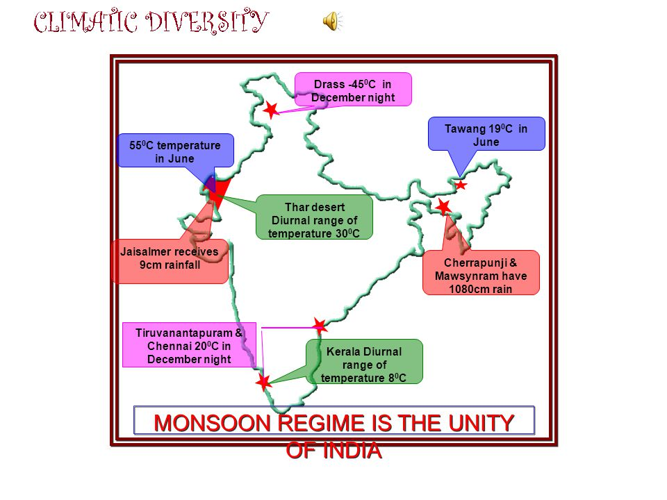 MONSOON REGIME IS THE UNITY OF INDIA