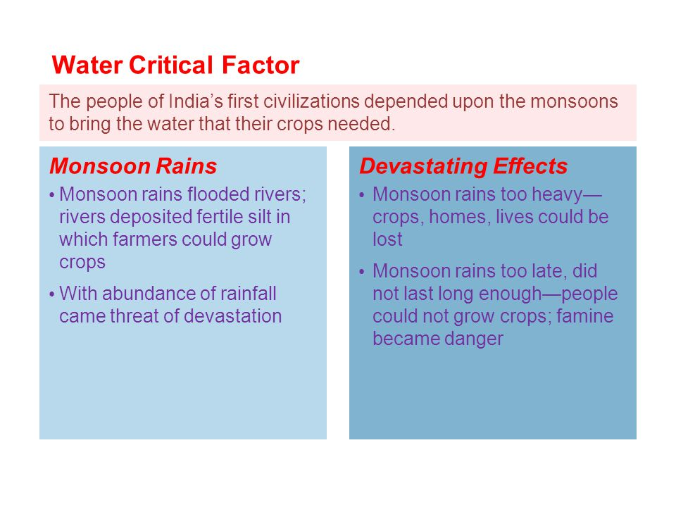 Water Critical Factor Monsoon Rains Devastating Effects