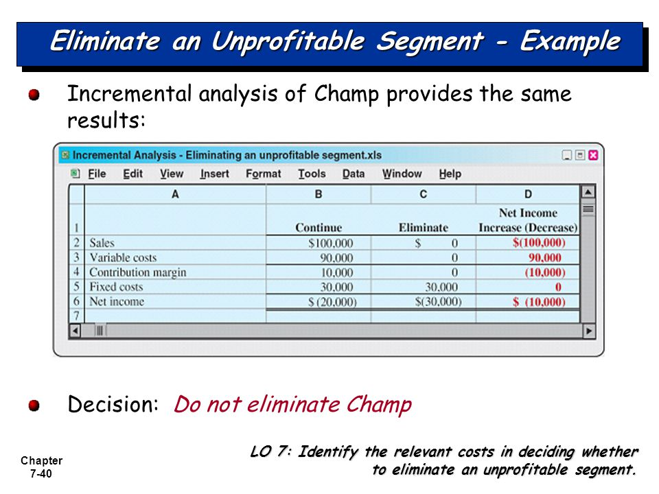 Eliminate an Unprofitable Segment - Example