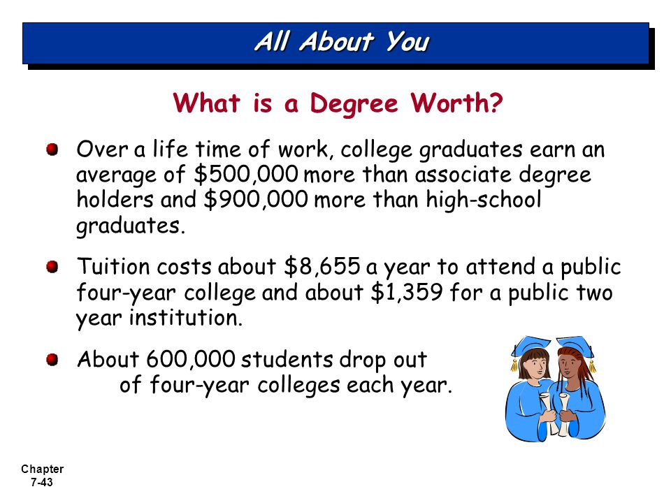 All About You What is a Degree Worth