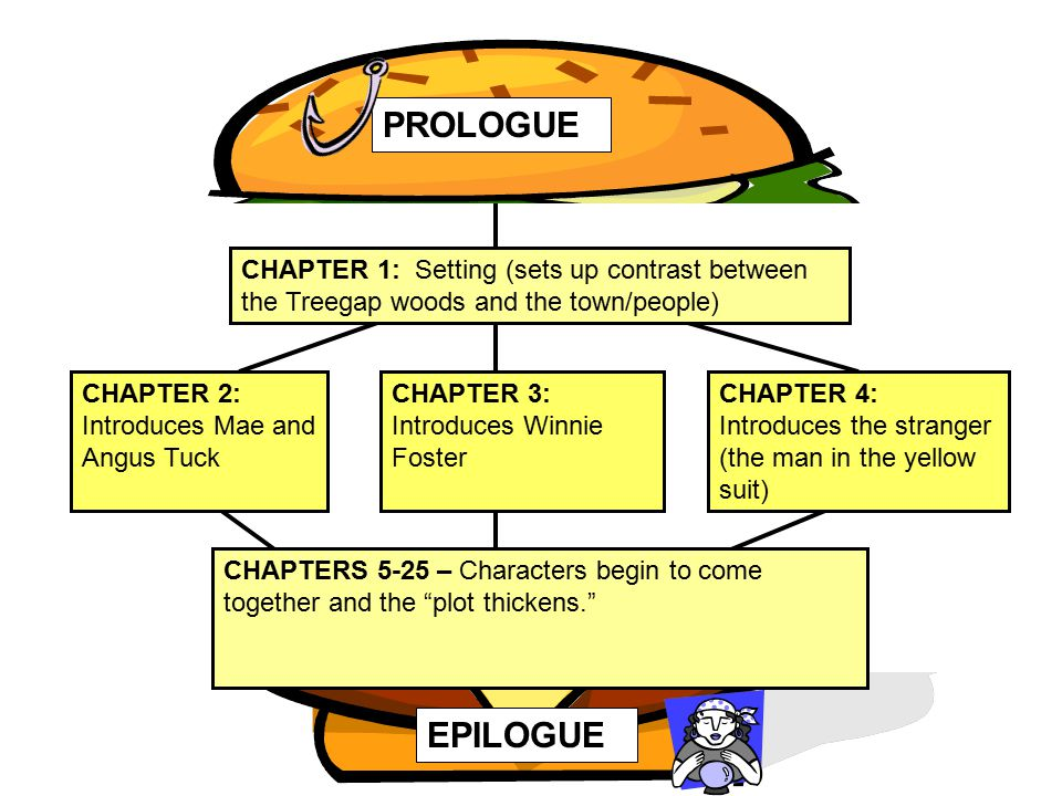 PROLOGUE CHAPTERS 5-25 – Characters begin to come together and the plot thickens. EPILOGUE.