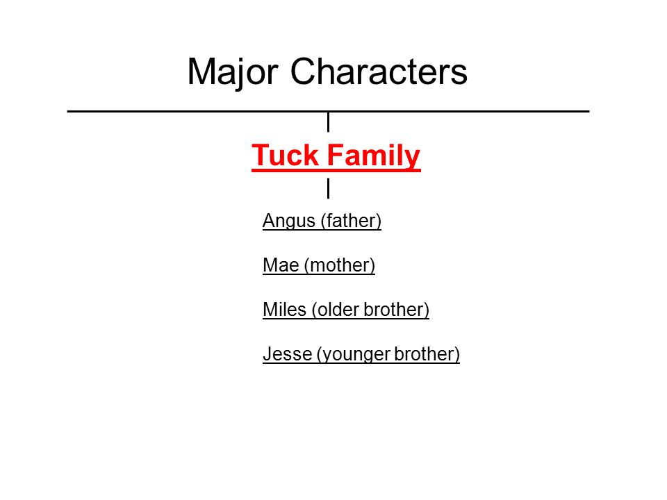 Major Characters Tuck Family Angus (father) Mae (mother)