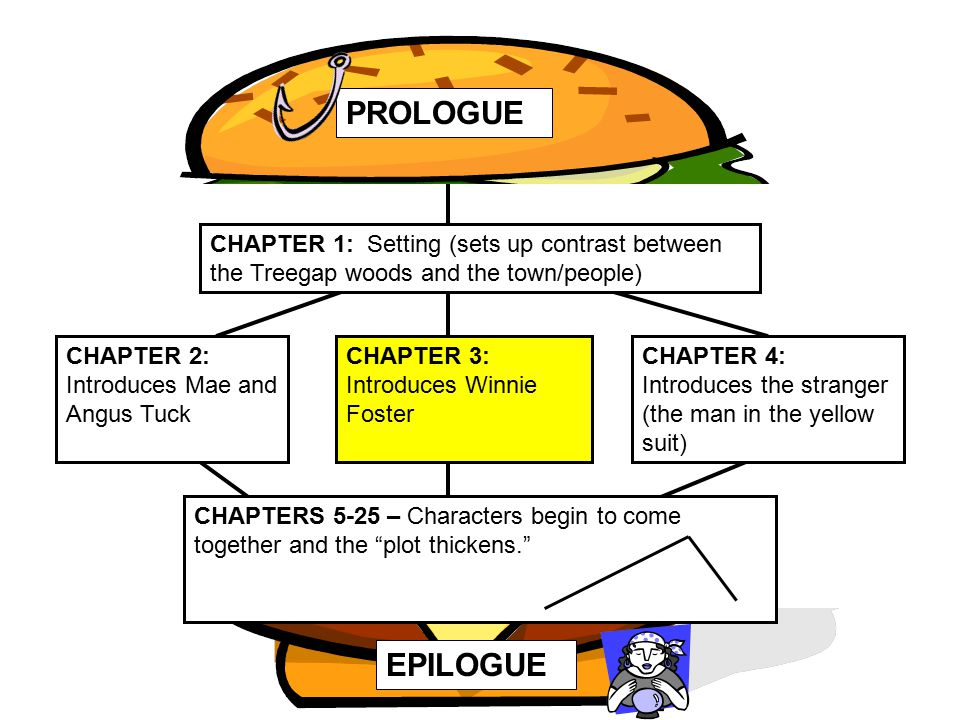 PROLOGUE CHAPTER 1: Setting (sets up contrast between the Treegap woods and the town/people) CHAPTER 2: Introduces Mae and Angus Tuck.