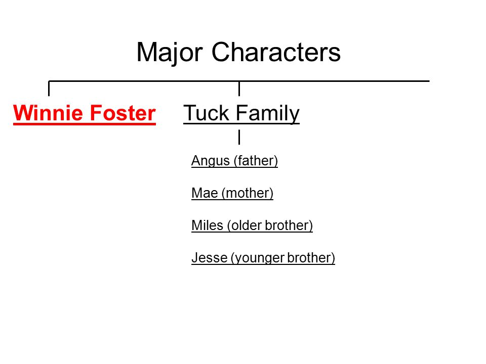 Major Characters Winnie Foster Tuck Family Angus (father) Mae (mother)