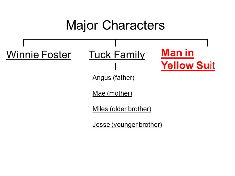 Major Characters Man in Yellow Suit Winnie Foster Tuck Family
