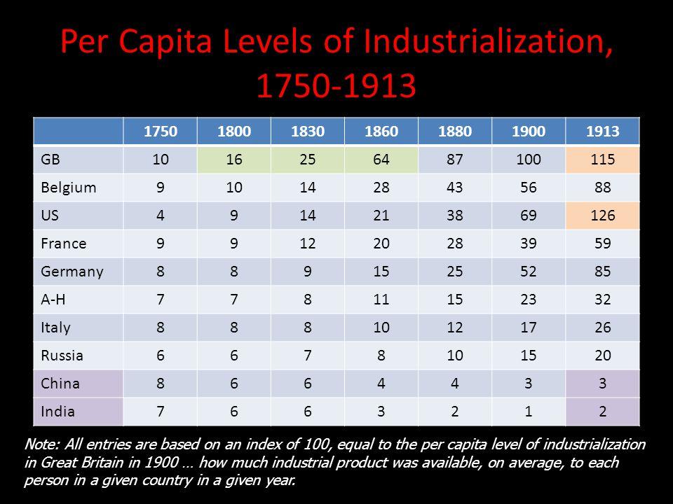 Per Capita Levels of Industrialization, 1750-1913