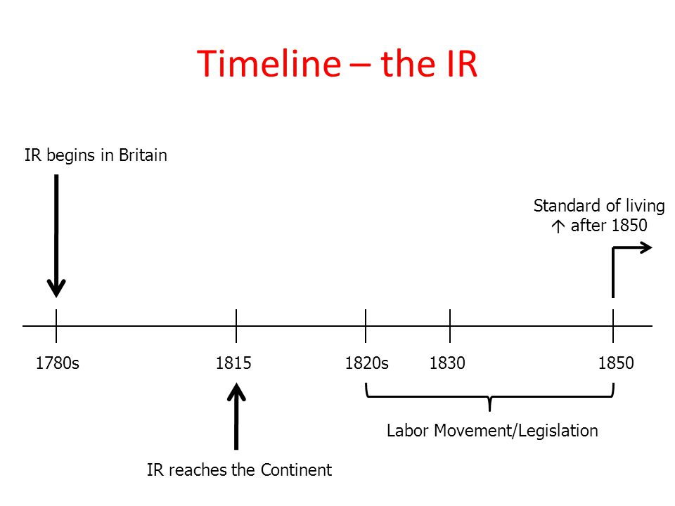 Timeline – the IR IR begins in Britain 1850 1780s 1815 1830