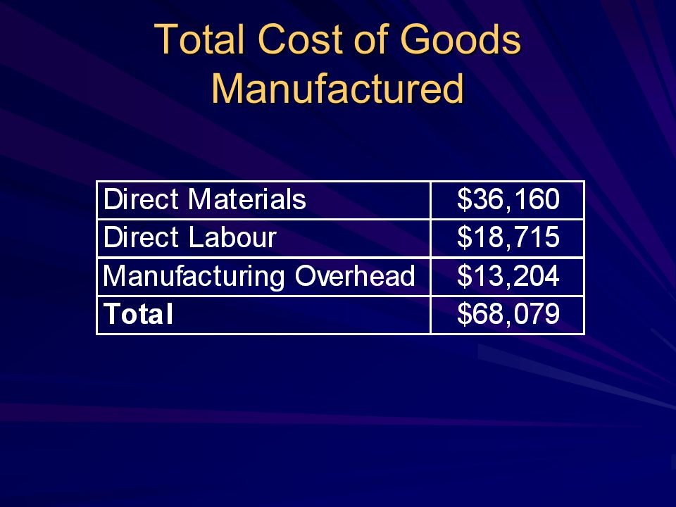 Total Cost of Goods Manufactured
