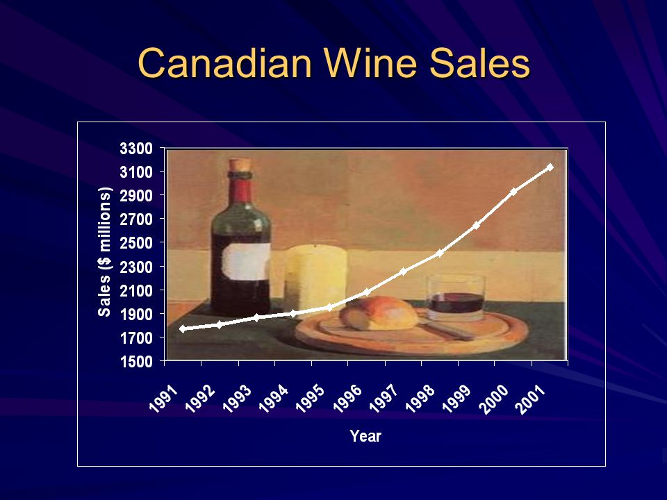 Canadian Wine Sales