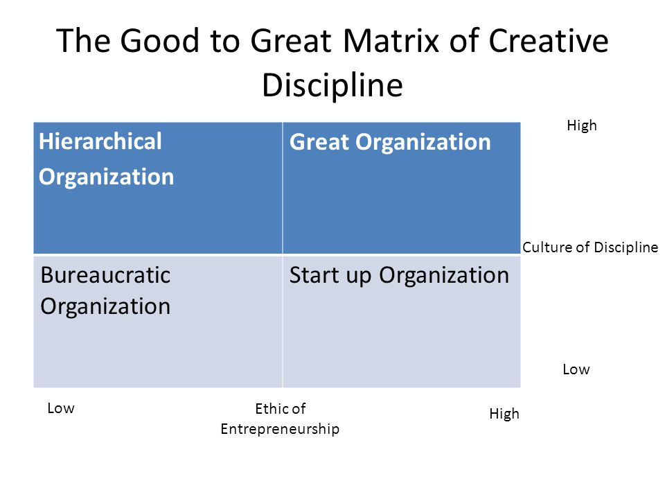 The Good to Great Matrix of Creative Discipline