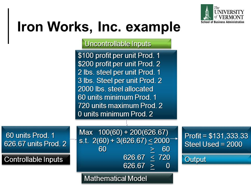 Iron Works, Inc. example Uncontrollable Inputs