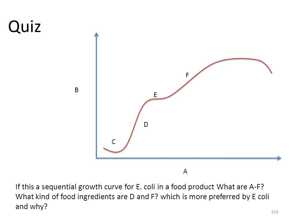 Quiz F. B. E. D. C. A. If this a sequential growth curve for E. coli in a food product What are A-F
