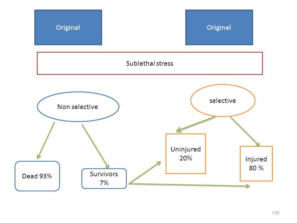 Original Original. Sublethal stress. selective. Non selective. Uninjured 20% Injured 80 % Dead 93%