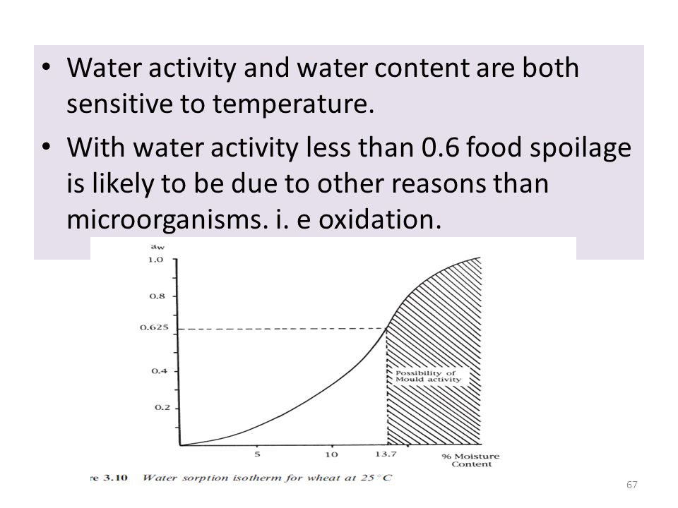 Water activity and water content are both sensitive to temperature.