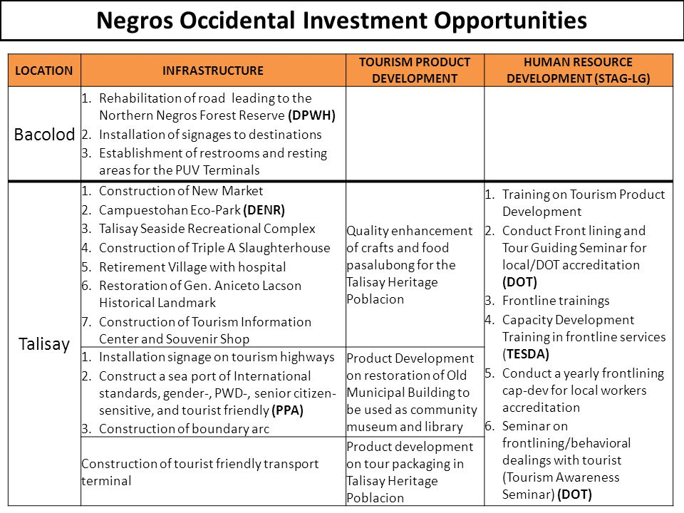 Negros Occidental Investment Opportunities