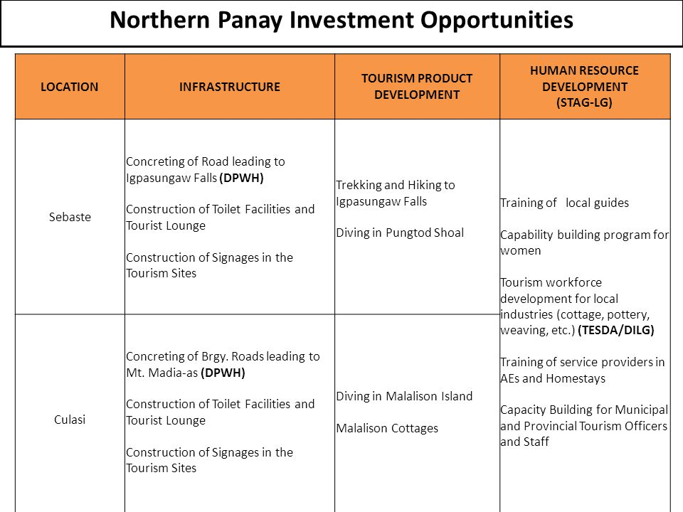 Northern Panay Investment Opportunities